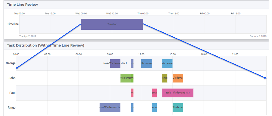 How to zoom and scroll in a Gantt Chart