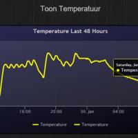 Temperatuurverloop Toon zichtbaar maken (Topic gesloten, bezoek ons ...