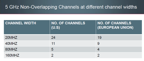 What are the 5Ghz non-DFS, non-overlapping channels