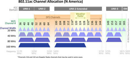 5GHz Channel Planning Guide/Best Practices | Extreme