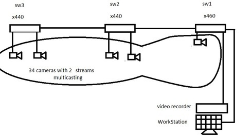 pelco cctv multicasting problem | Extreme Networks Support Community
