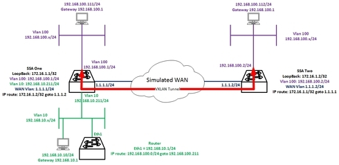 S Series VXLAN LAB setup | Extreme Networks Support Community
