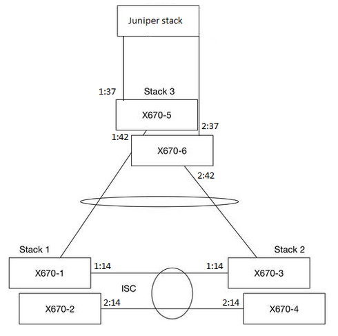 LACP problem between Extreme network stack and Juniper VCP