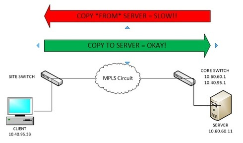 Slow file copying to site usings Windows SMB over MPLS