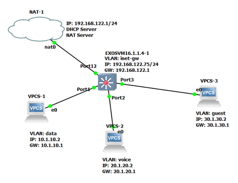 EXOS configuration for VLAN to connect to Internet | Extreme