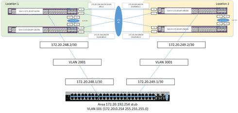 OSPF Stub between EOS and EXOS not updating routing table