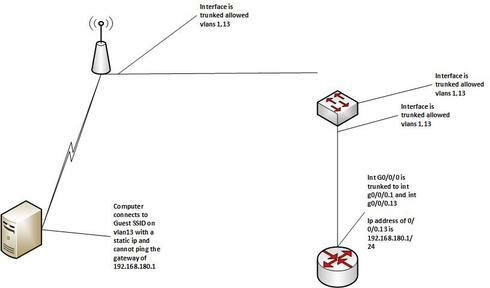 wireless clients not getting dhcp | Extreme Networks Support