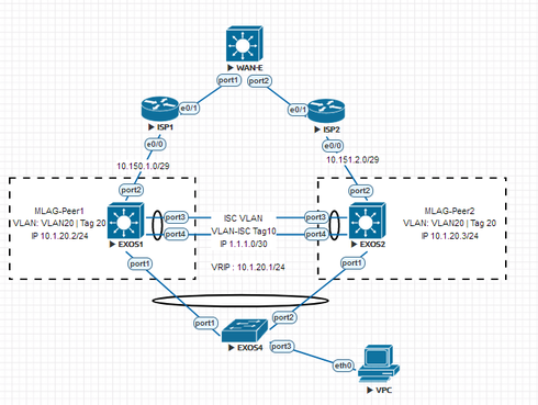 MLAG configuration | Extreme Networks Support Community