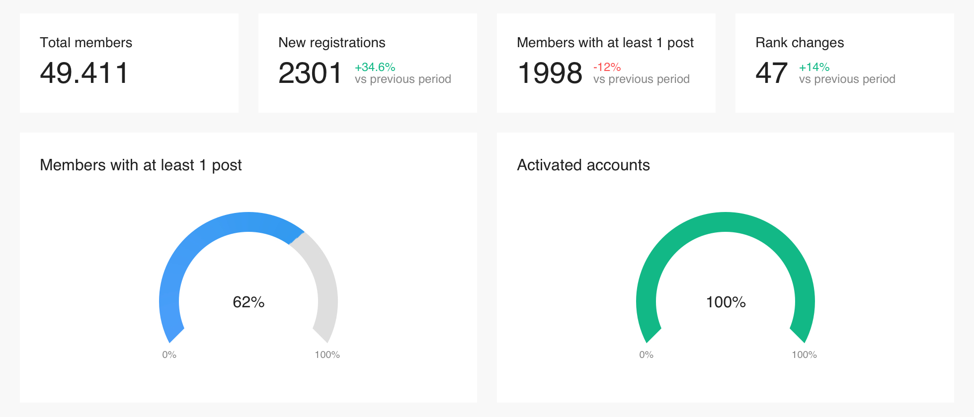 Check out our new Members dashboard!