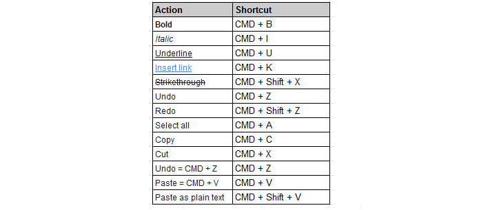 Keyboard Shortcuts for HTML editing on both control & live