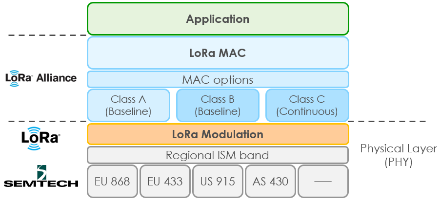 What is LoRa and LoRaWAN? | Zakelijk KPN Forum