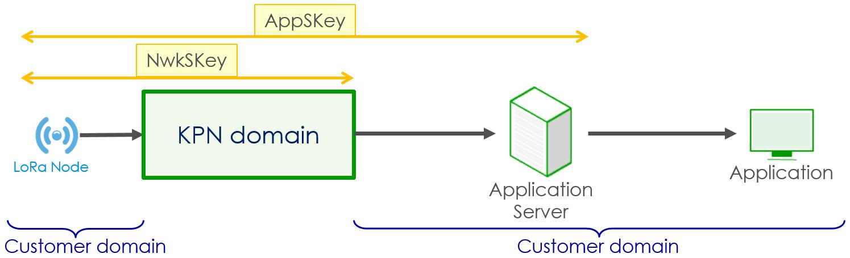 LoRaWAN Security: Encryption and Authentication | Zakelijk