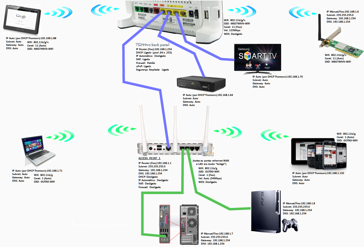 Tutorial: Ligar Access Point's ao router da MEO - Boas