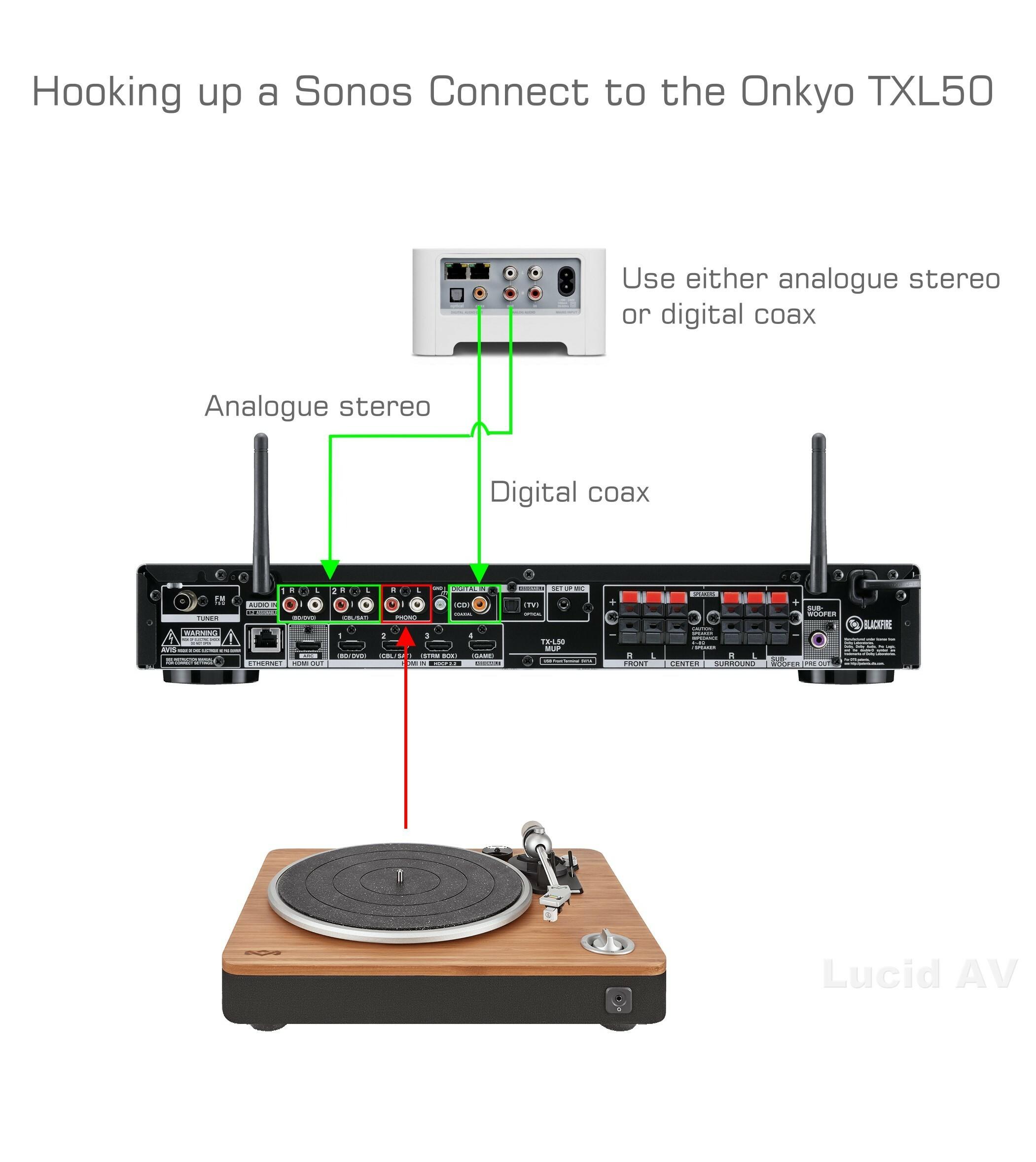 Distortion on new AV receiver | Sonos Community