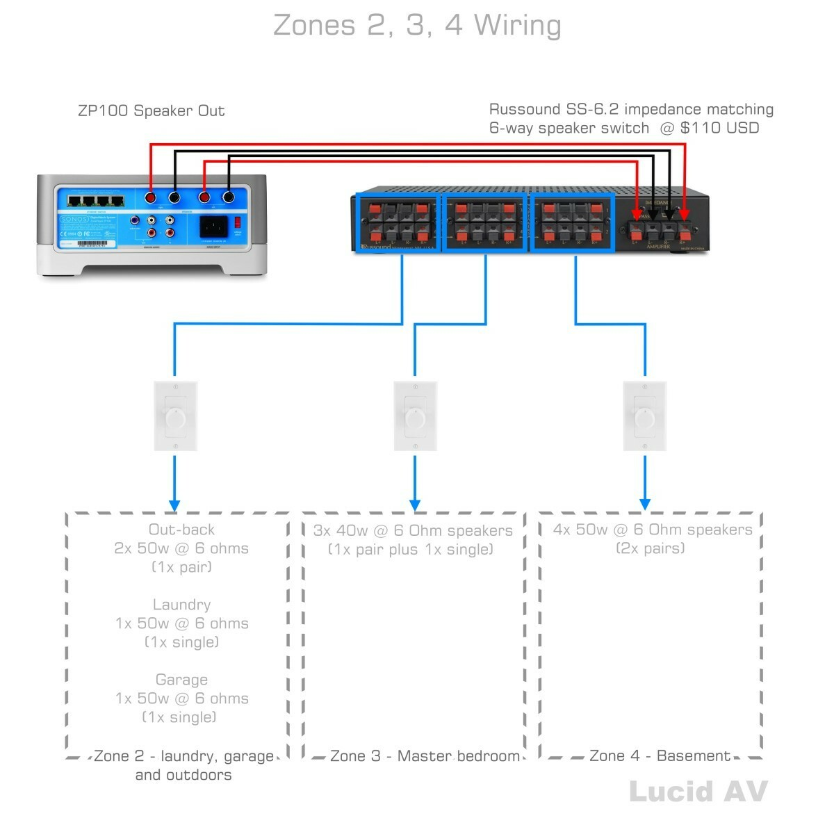 Sonos Wiring Diagram - Wiring Diagram Img