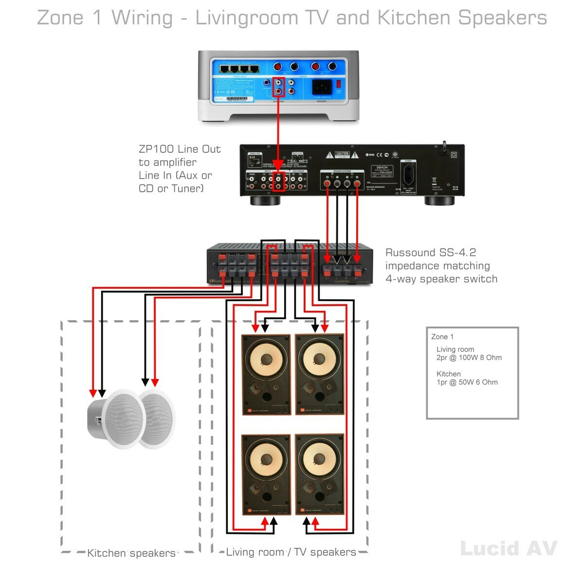 here's a solution for wiring up your zone 1 (living room tv + kitchen)