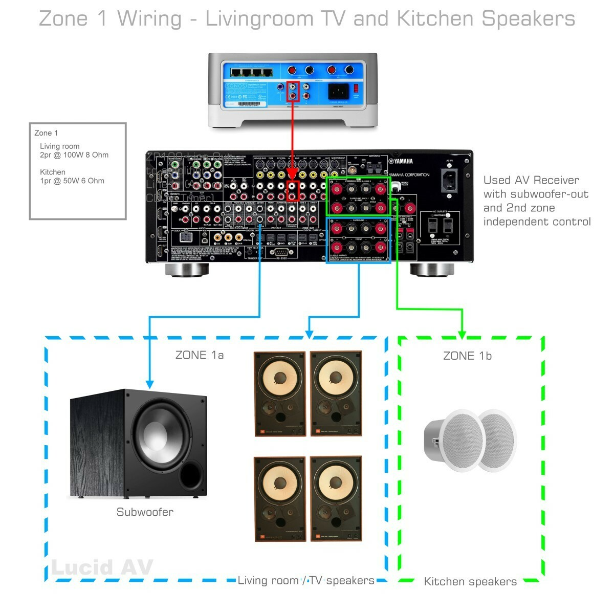 wiring speakers to a sonos connect on tv surround sound wiring Home Surround Sound Diagram