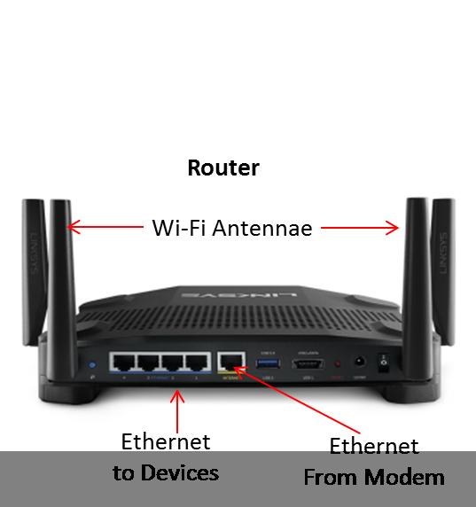 Router vs Modem 101 | Sonos Community