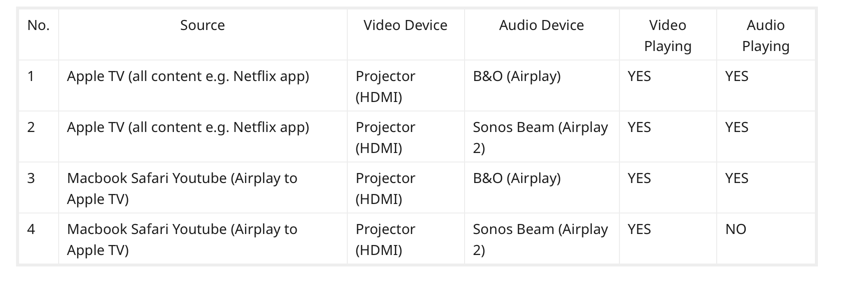 No Audio when streaming via Airplay to Apple TV to Beam via