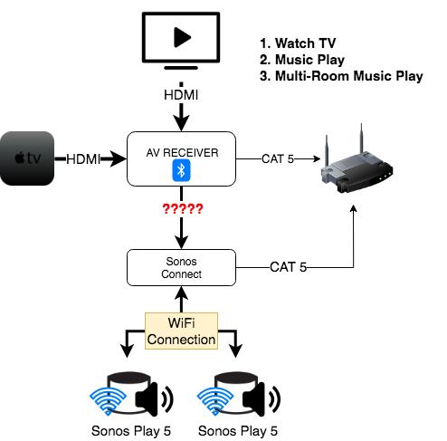 Sonos Connect to AV Receiver - Possible? | Sonos Community
