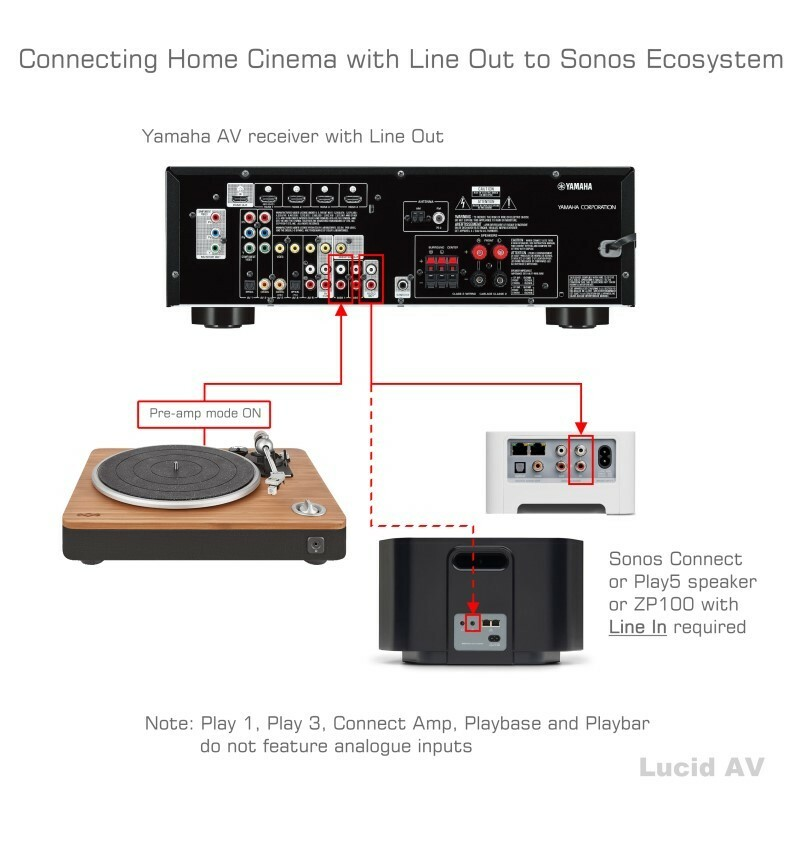 Trouble connecting my Stanton Turntable and Yamaha Receiver to Sonos