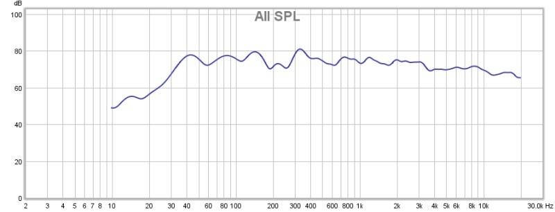 Sonos Amp LS50 Frequency Response Graphs (brightness, crossover