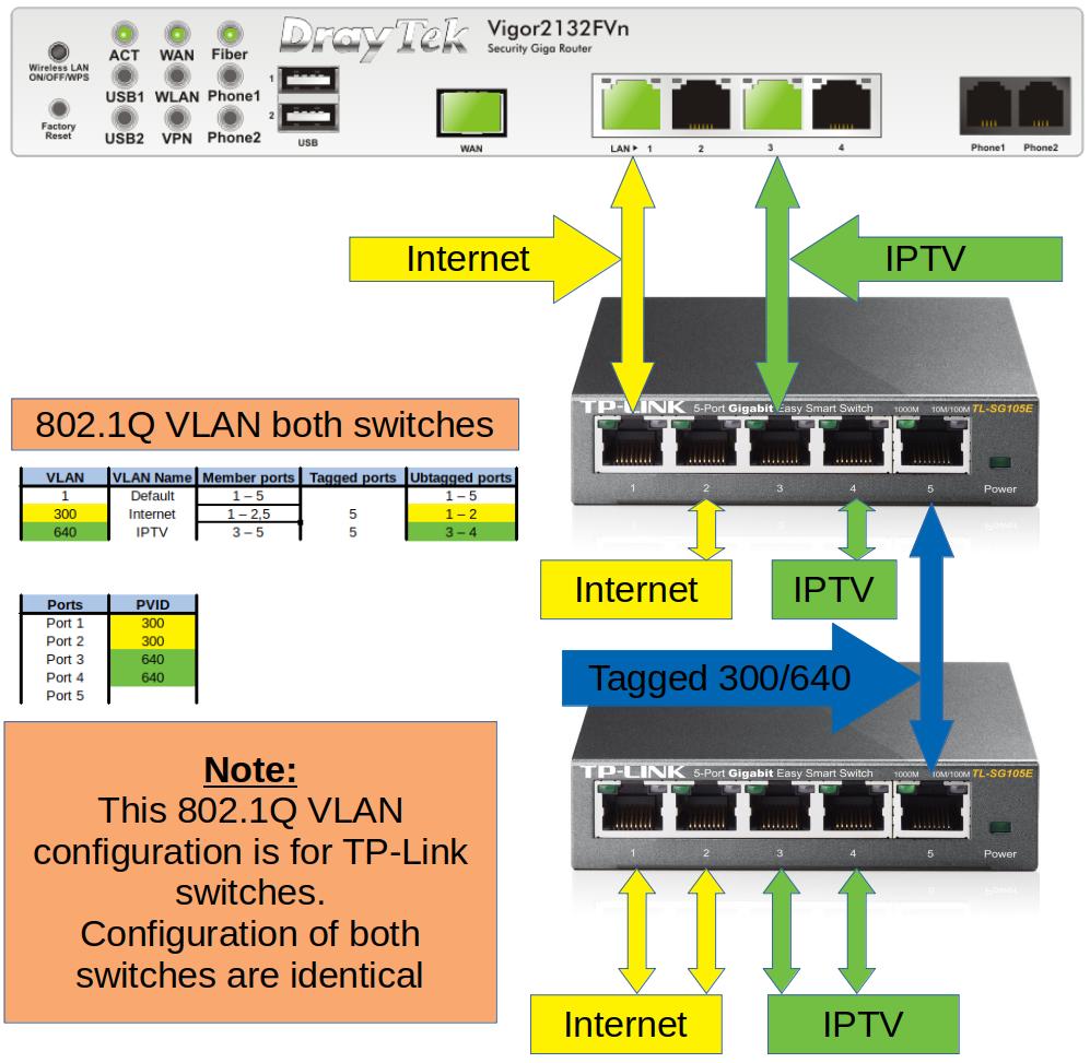 Eerste ervaringen met DNS, wifi snelheid en TV/internet op